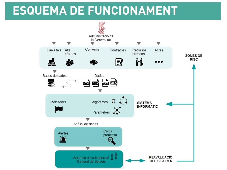 """La Generalitat activa el Sistema d""""Alertes per a detectar les males pràctiques en l""""Administració"""