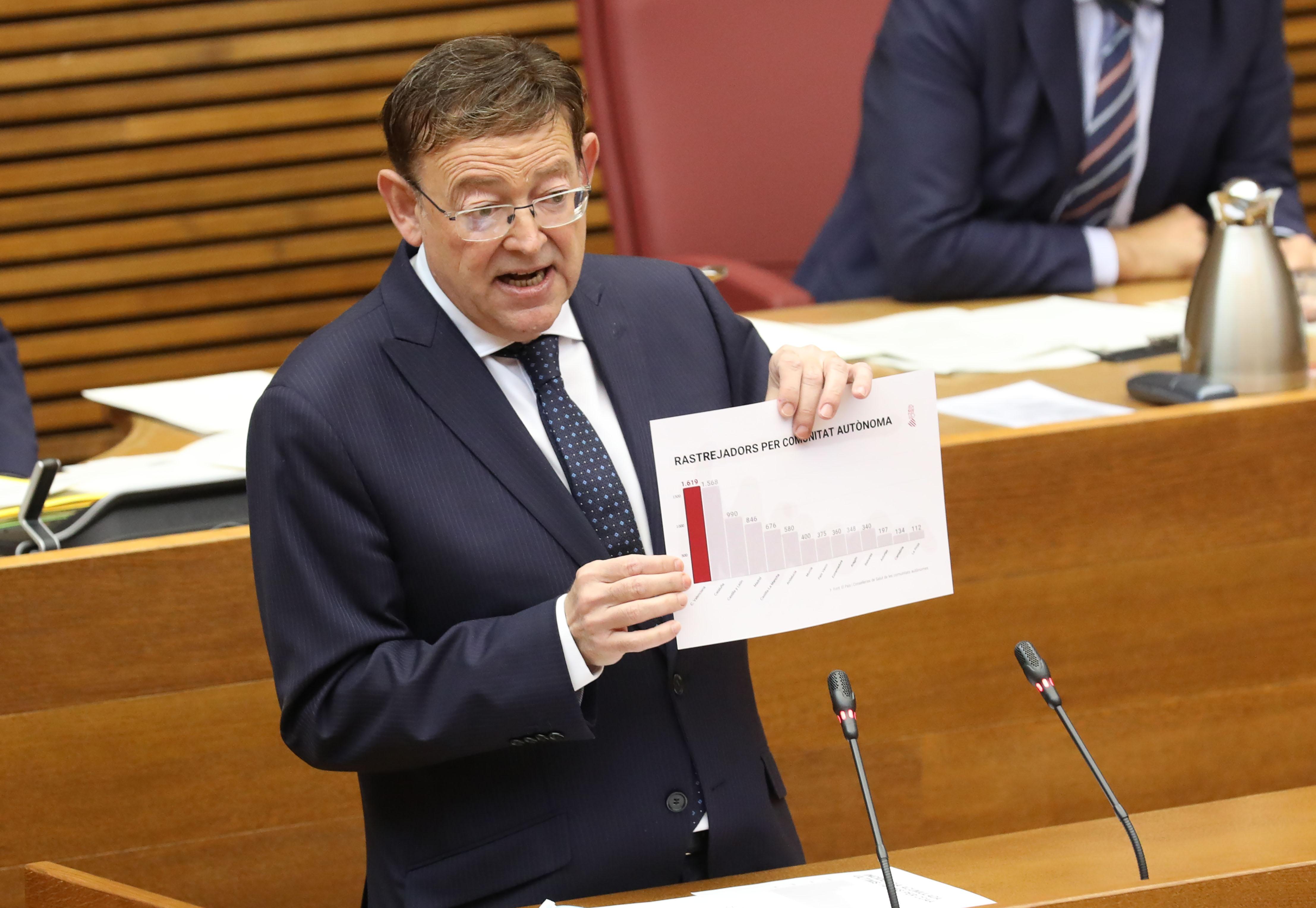 """Ximo Puig anuncia unos Presupuestos """"para la reactivación económica y la cohesión social"""" que superarán los 25.000 millones y destinarán 14.000 mi..."""