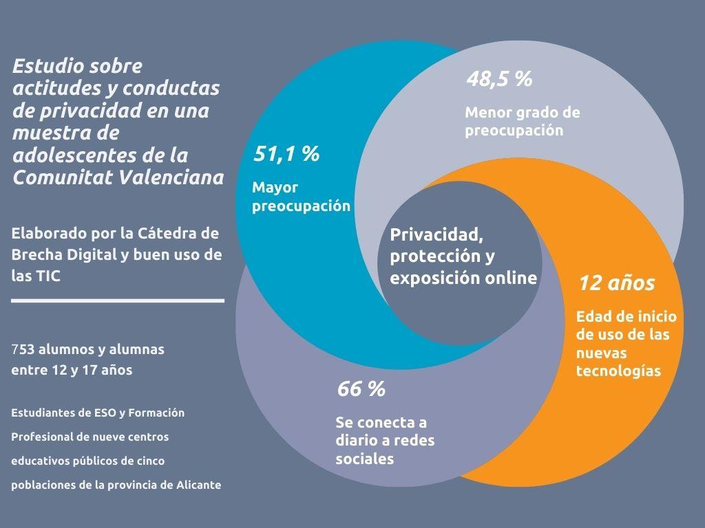 Más de la mitad de los adolescentes entre 12 y 17 años se muestran preocupados por su privacidad, exposición online y protección técnica en el uso...