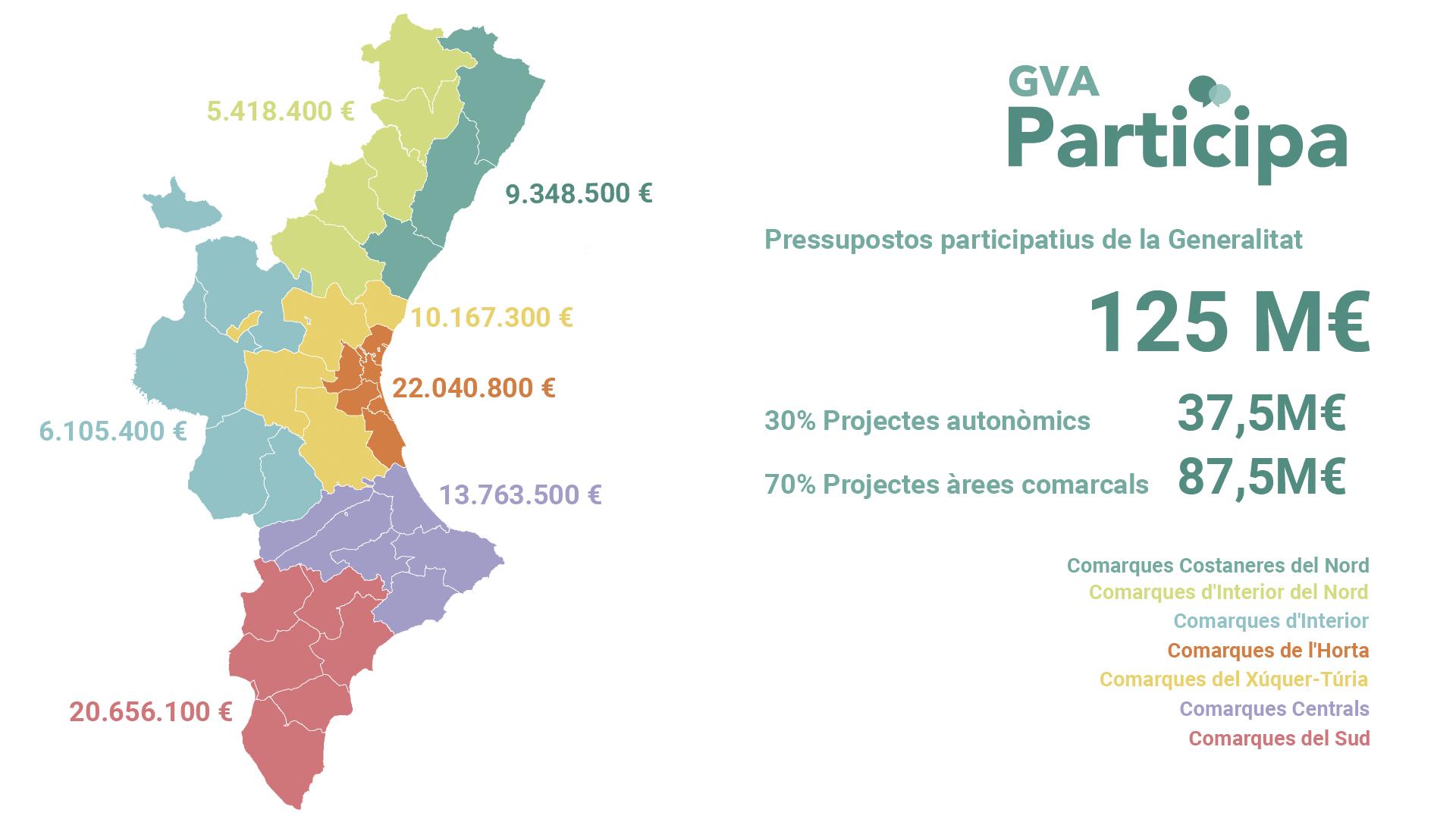 Els primers pressupostos participatius de la Generalitat es distribuiran atenent criteris de població, pobresa i despoblació