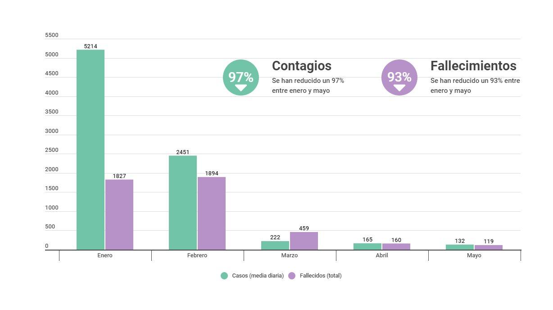 Els contagis es redueixen un 97 % i les defuncions un 93 % des del mes de gener a la Comunitat Valenciana