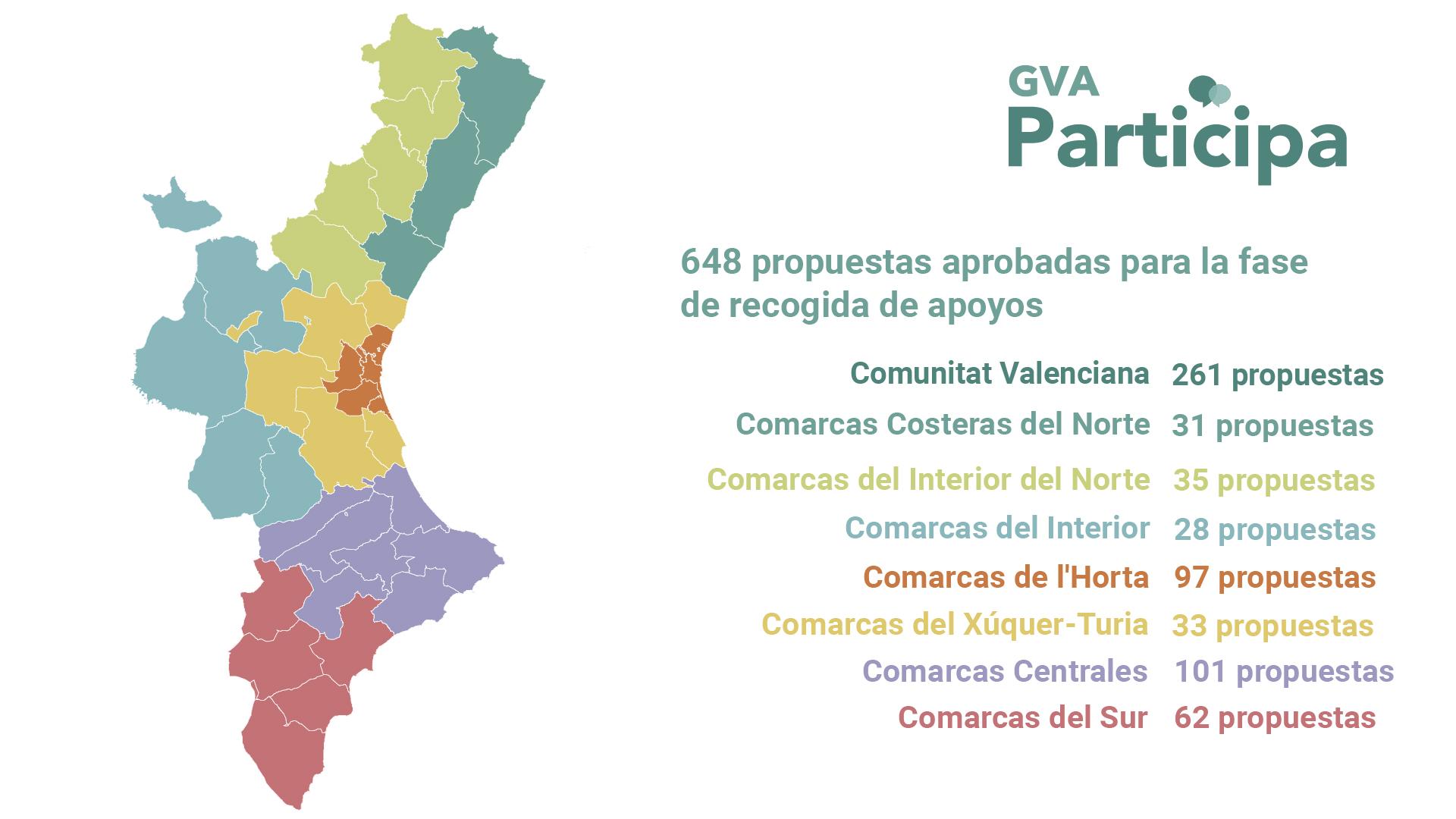 La ciudadanía podrá dar apoyo a 387 propuestas de ámbito comarcal y 261 de carácter autonómico para los Presupuestos Participativos de la Generalitat